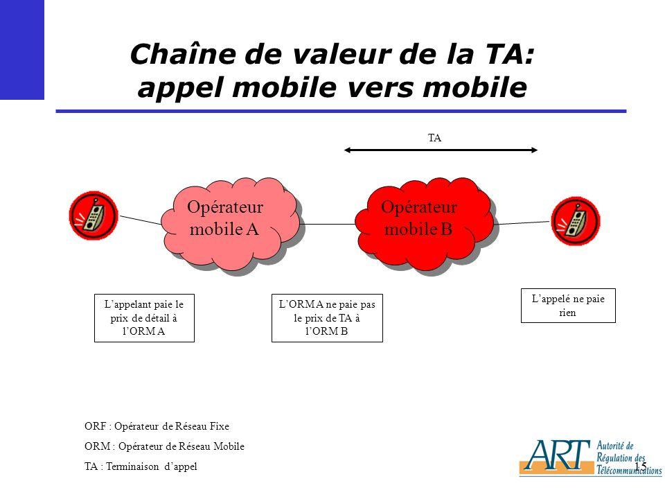 Chaîne de valeur de la TA: appel mobile vers mobile