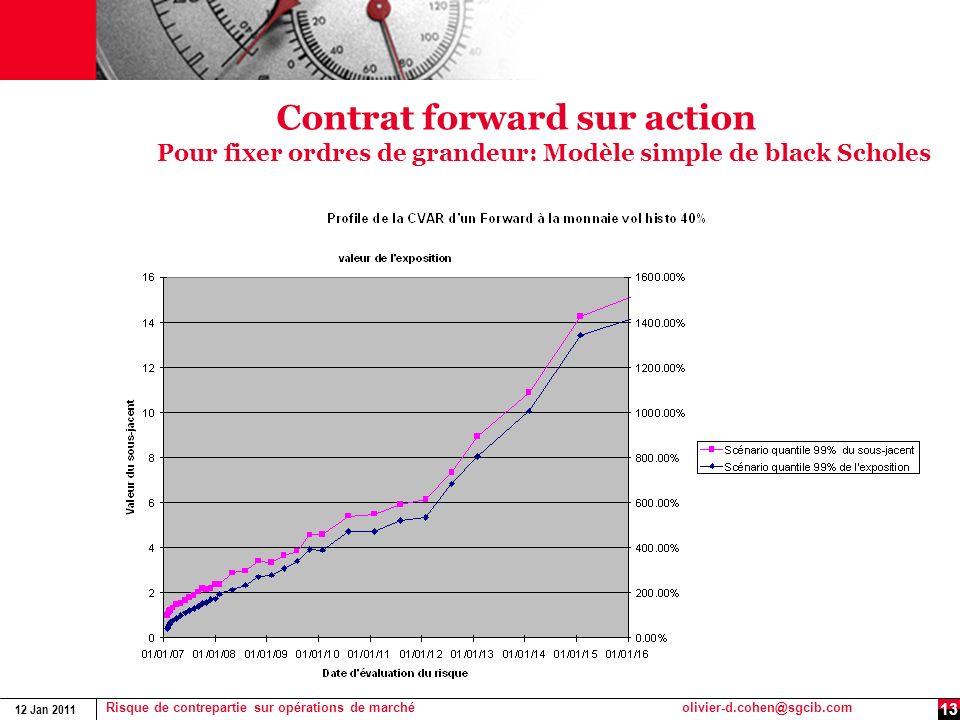 Contrat forward sur action Pour fixer ordres de grandeur: Modèle simple de black Scholes
