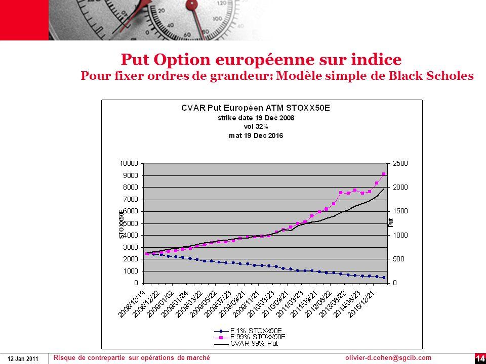 Put Option européenne sur indice Pour fixer ordres de grandeur: Modèle simple de Black Scholes
