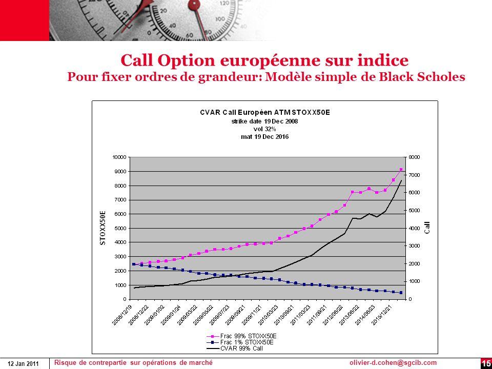Call Option européenne sur indice Pour fixer ordres de grandeur: Modèle simple de Black Scholes