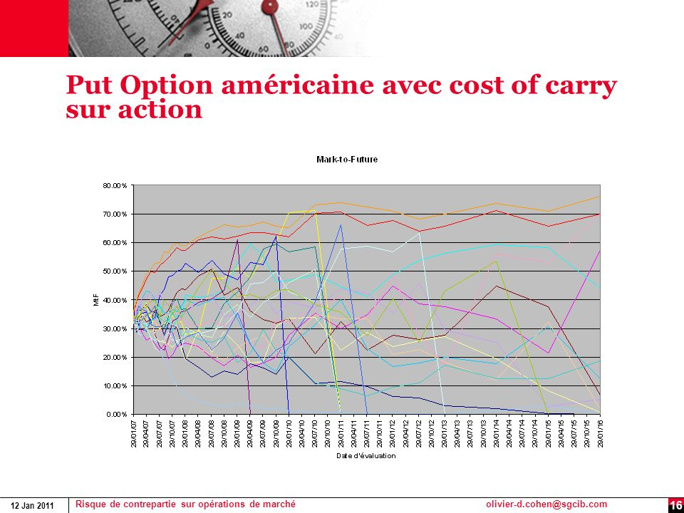 Put Option américaine avec cost of carry sur action