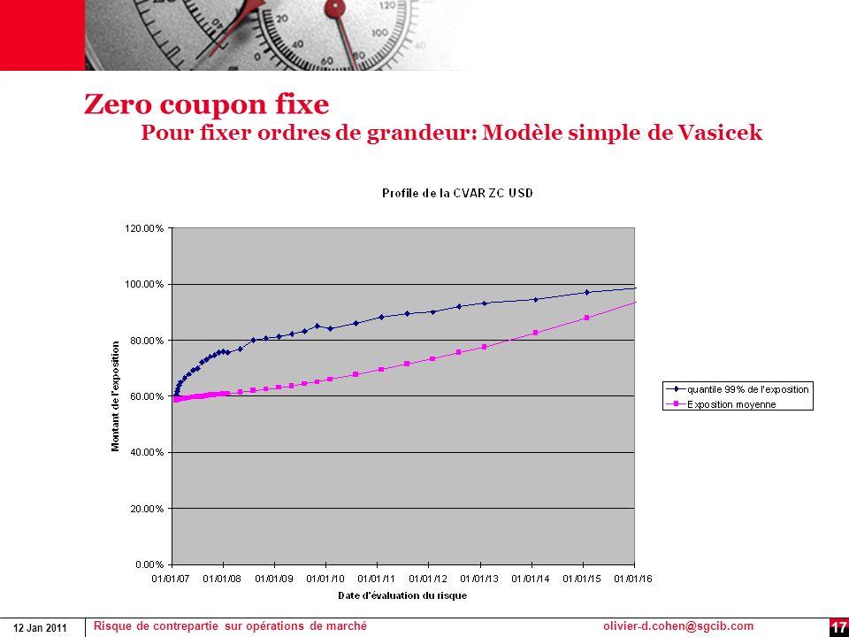 Zero coupon fixe Pour fixer ordres de grandeur: Modèle simple de Vasicek