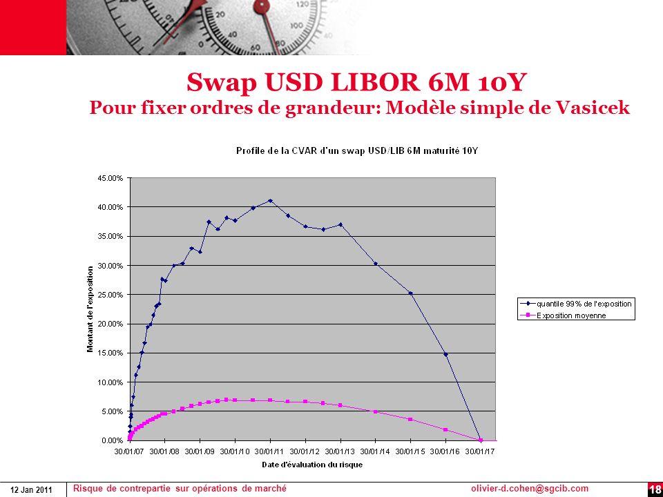 Swap USD LIBOR 6M 10Y Pour fixer ordres de grandeur: Modèle simple de Vasicek