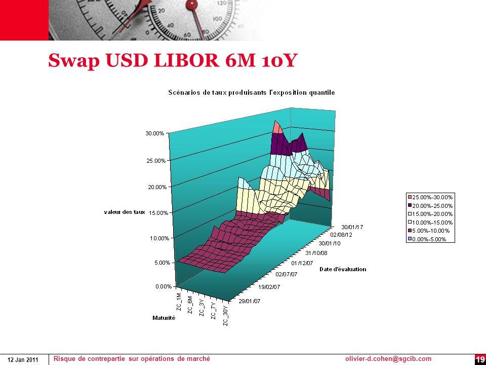 Swap USD LIBOR 6M 10Y