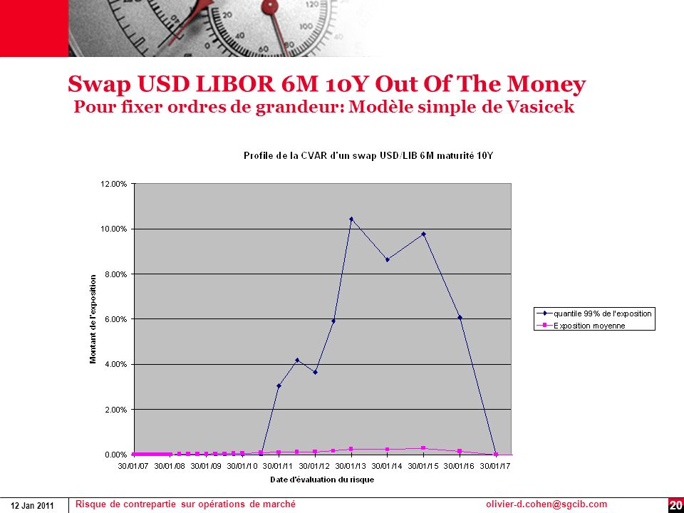 Swap USD LIBOR 6M 10Y Out Of The Money Pour fixer ordres de grandeur: Modèle simple de Vasicek