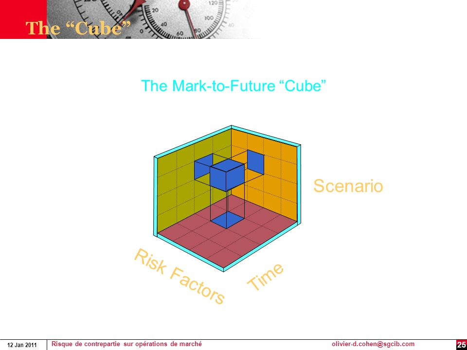 The Cube The Mark-to-Future Cube Scenario Risk Factors Time