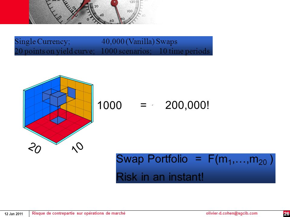 A Swap Portfolio 1000 = 200,000! 20 10 Swap Portfolio = F(m1,…,m20 )