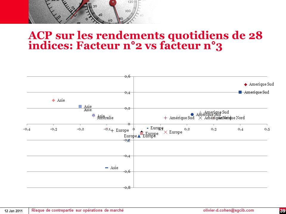ACP sur les rendements quotidiens de 28 indices: Facteur n°2 vs facteur n°3