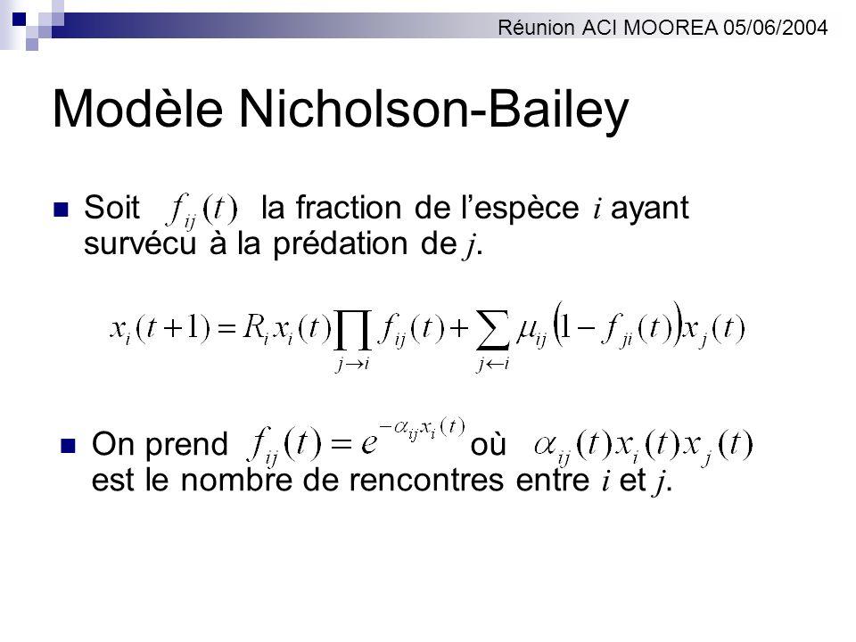 Modèle Nicholson-Bailey