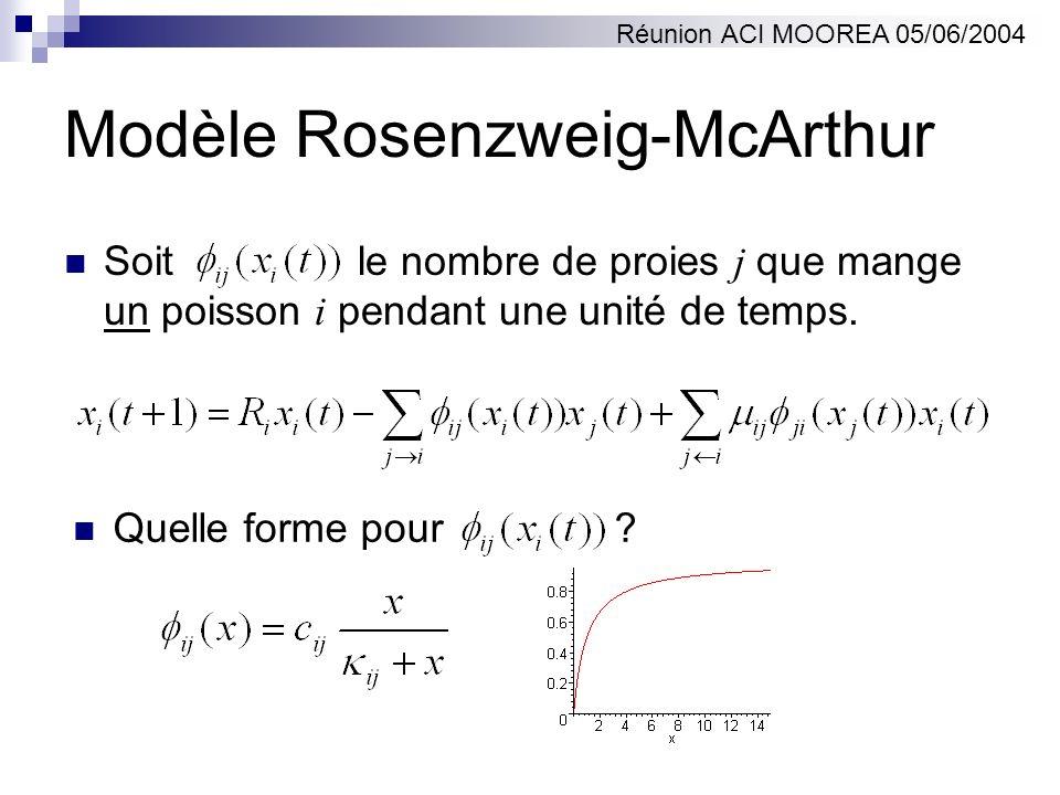Modèle Rosenzweig-McArthur