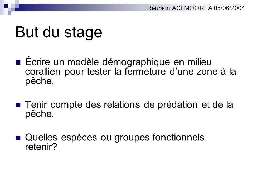 Réunion ACI MOOREA 05/06/2004But du stage. Écrire un modèle démographique en milieu corallien pour tester la fermeture d'une zone à la pêche.