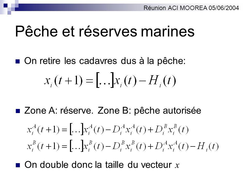 Pêche et réserves marines
