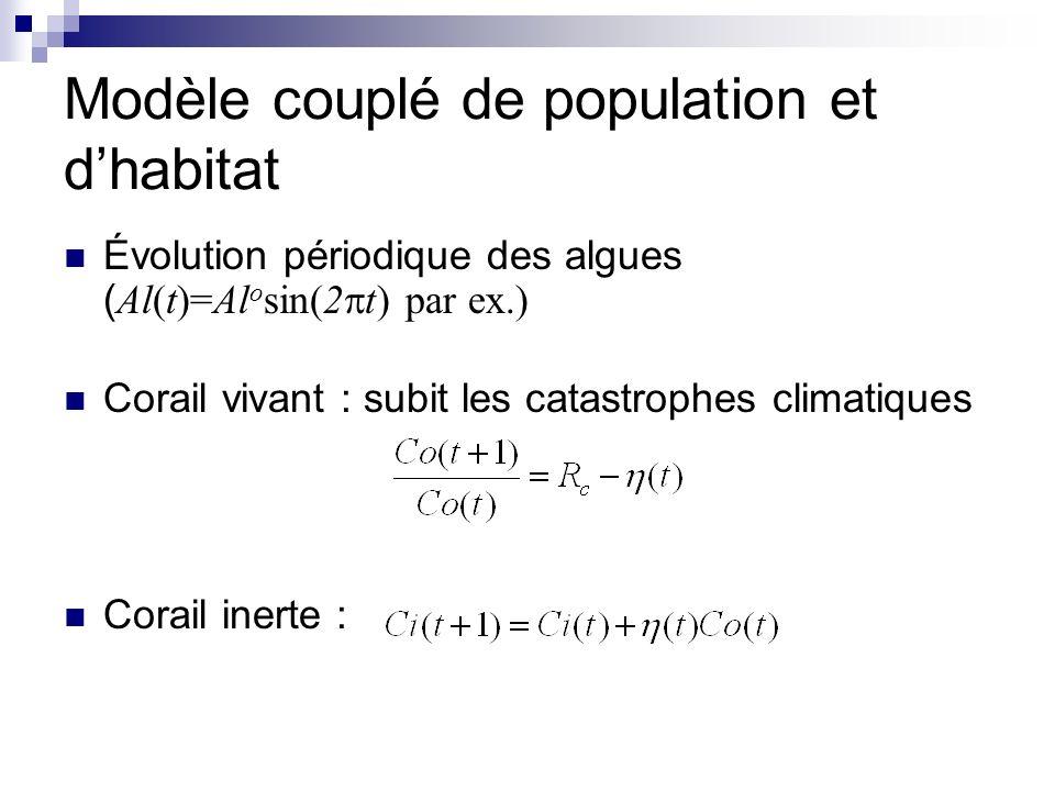Modèle couplé de population et d'habitat