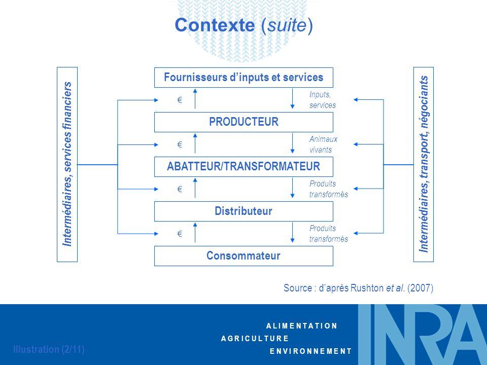 Contexte (suite) Fournisseurs d'inputs et services PRODUCTEUR