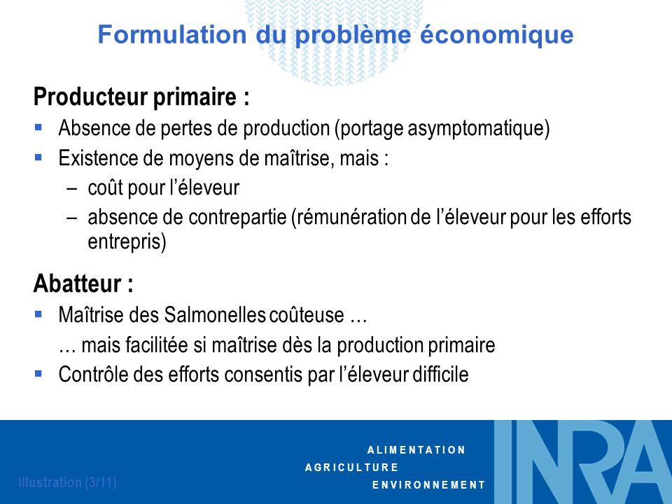 Formulation du problème économique