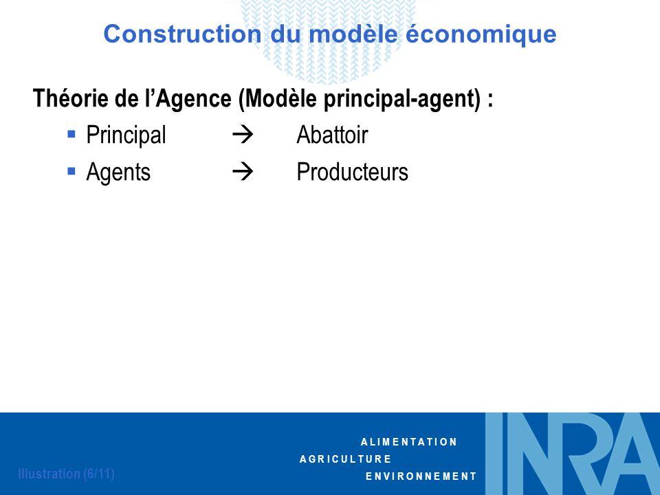 Construction du modèle économique