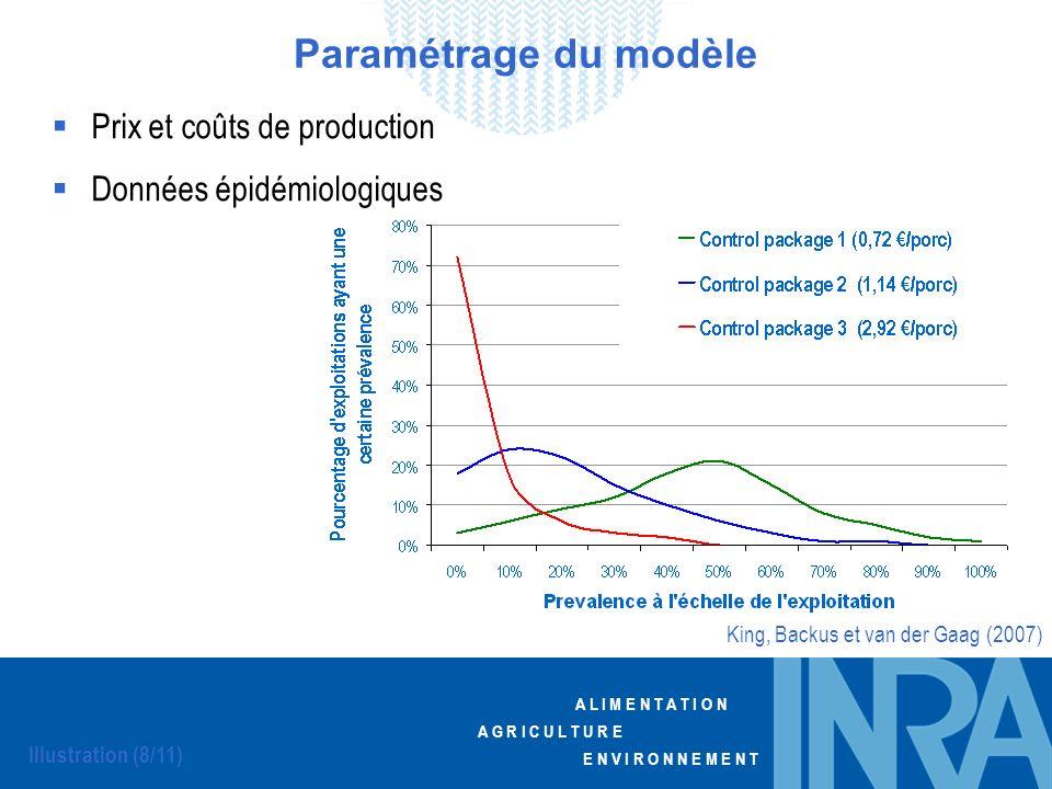 Paramétrage du modèle Prix et coûts de production