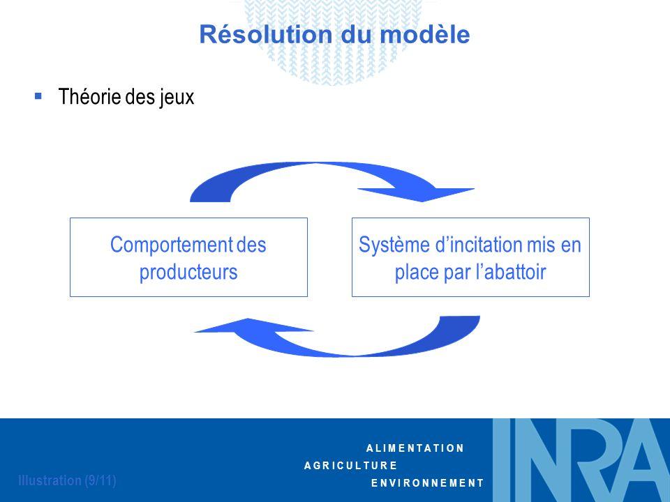 Résolution du modèle Théorie des jeux Comportement des producteurs