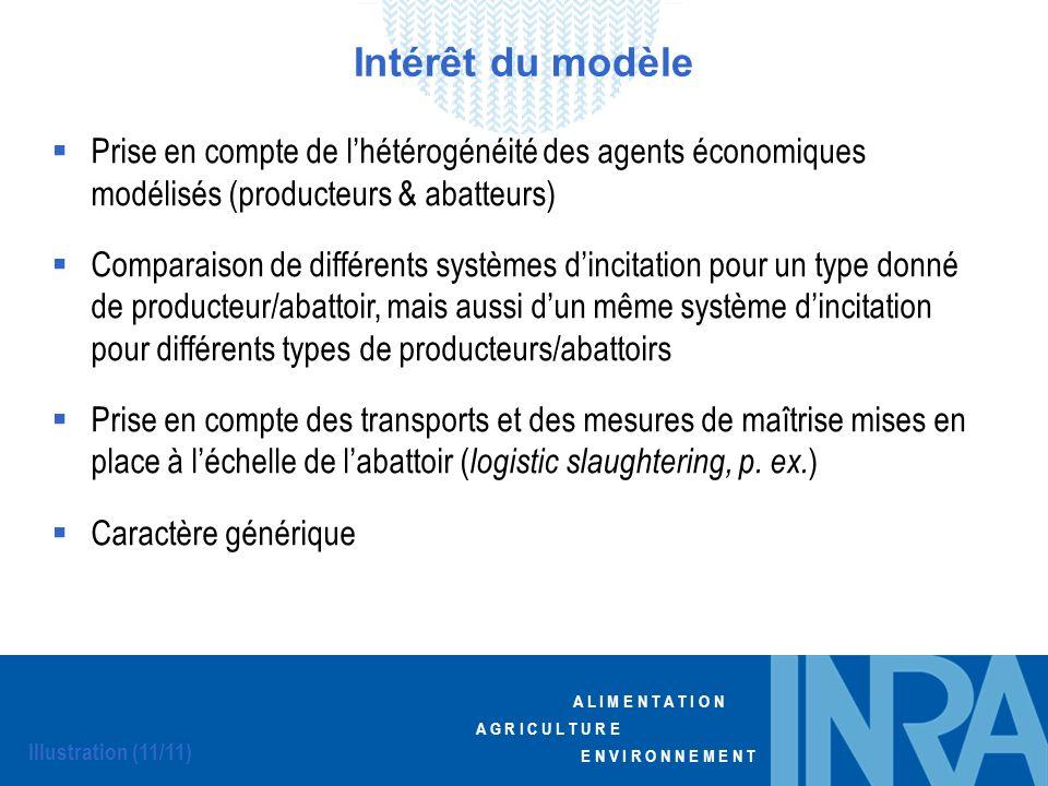 Intérêt du modèle Prise en compte de l'hétérogénéité des agents économiques modélisés (producteurs & abatteurs)
