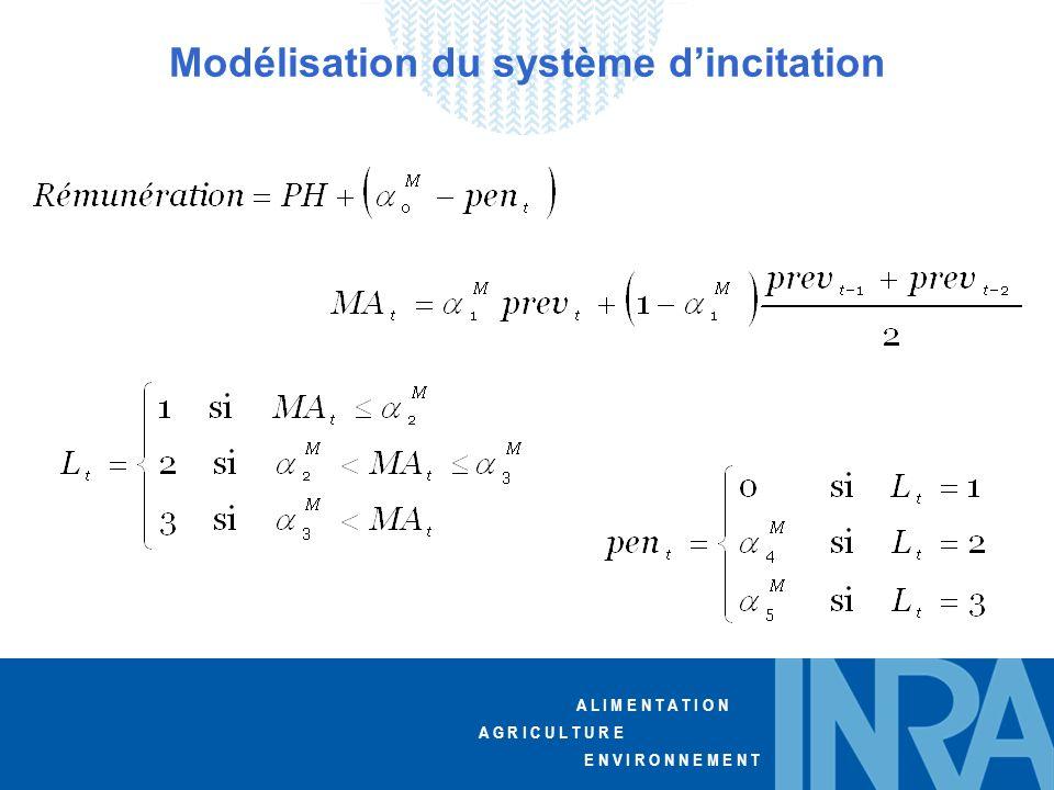 Modélisation du système d'incitation
