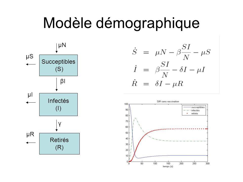 Modèle démographique μN μS Succeptibles (S) βI μI Infectés (I) γ μR