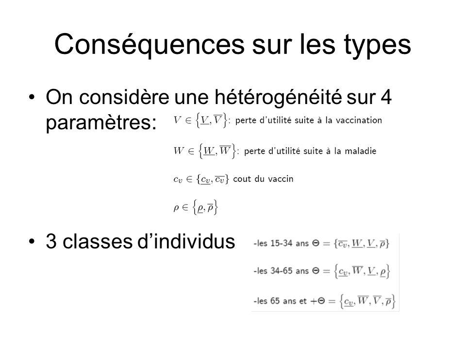 Conséquences sur les types