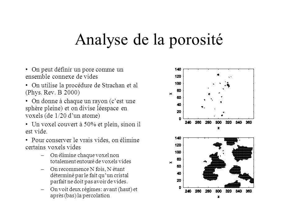 Analyse de la porosité On peut définir un pore comme un ensemble connexe de vides. On utilise la procédure de Strachan et al (Phys. Rev. B 2000)