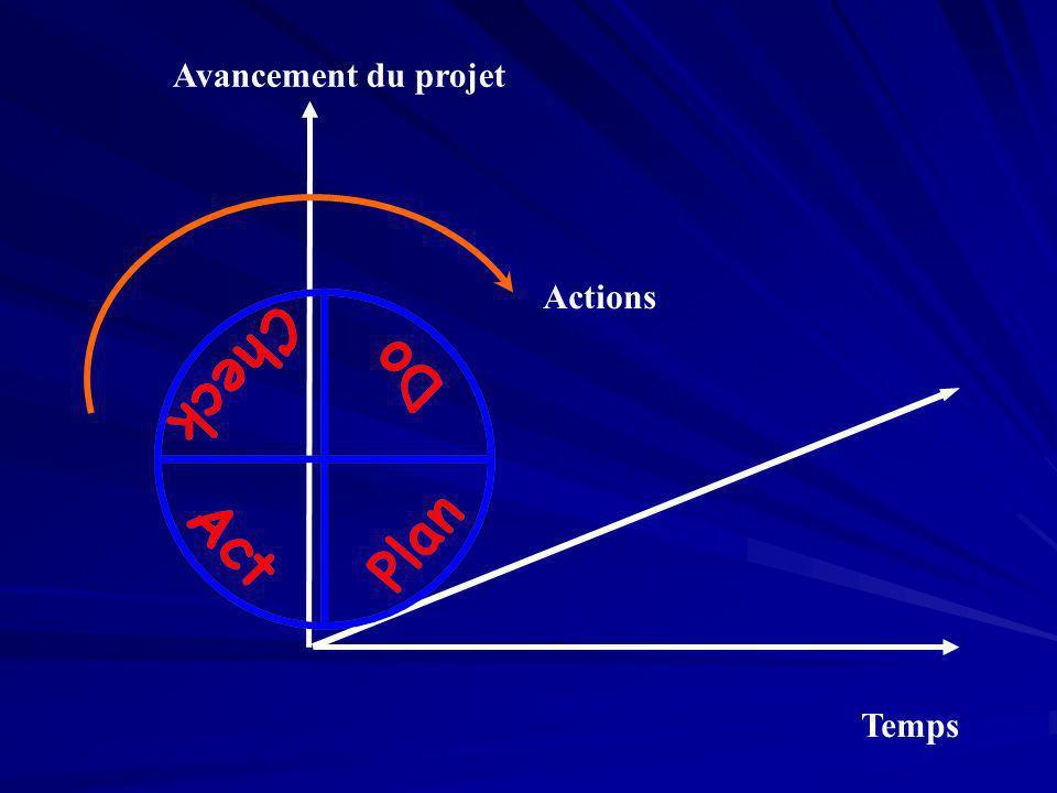 Avancement du projet Actions Temps