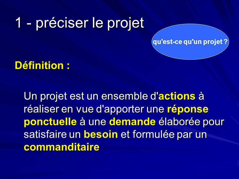 1 - préciser le projet Définition :