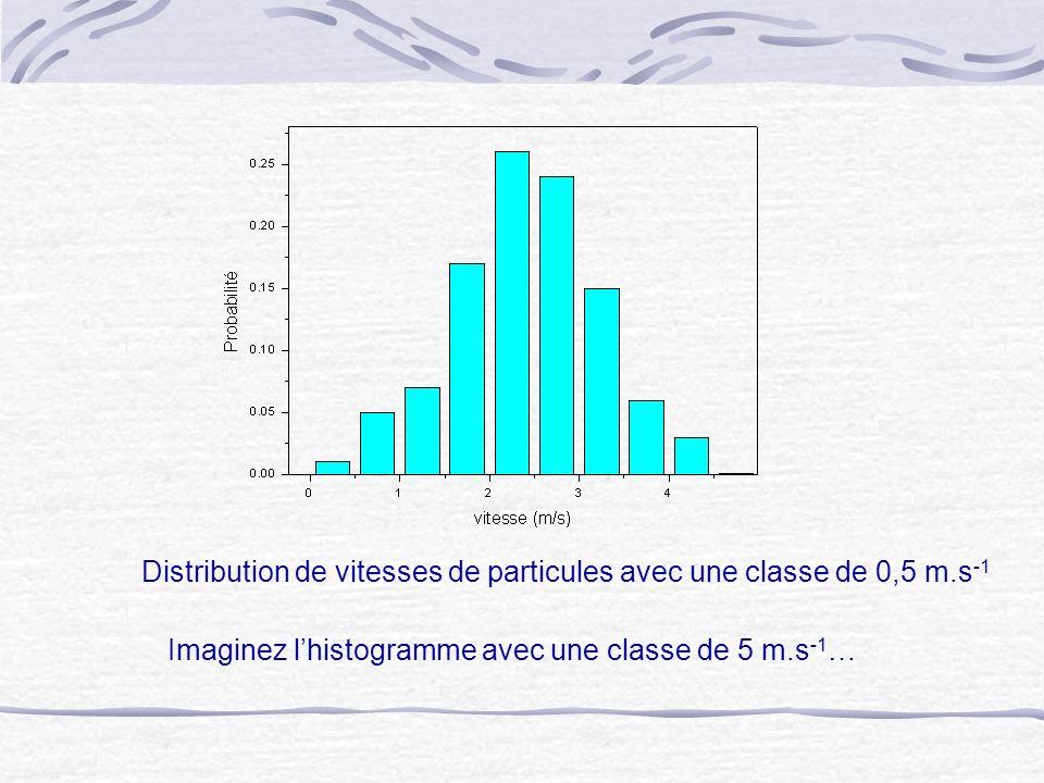 Distribution de vitesses de particules avec une classe de 0,5 m.s-1