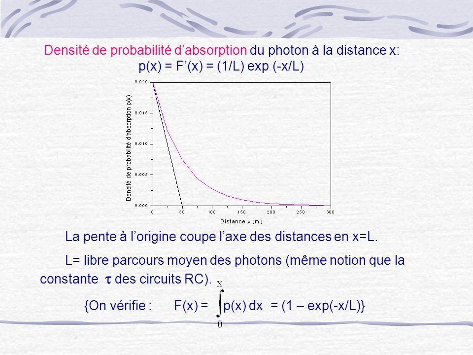 Densité de probabilité d'absorption du photon à la distance x: