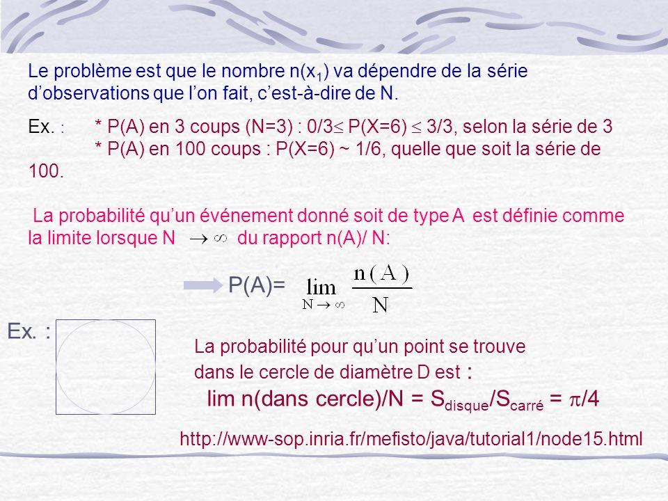 lim n(dans cercle)/N = Sdisque/Scarré = p/4