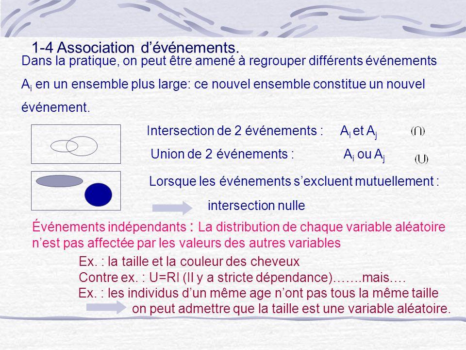 1-4 Association d'événements.