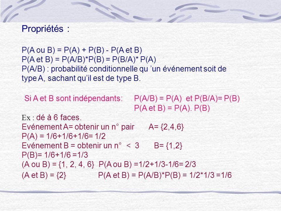 Si A et B sont indépendants: P(A/B) = P(A) et P(B/A)= P(B)