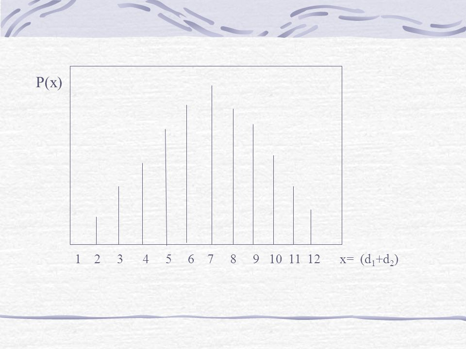 1 2 3 4 5 6 7 8 9 10 11 12 x= (d1+d2) P(x)