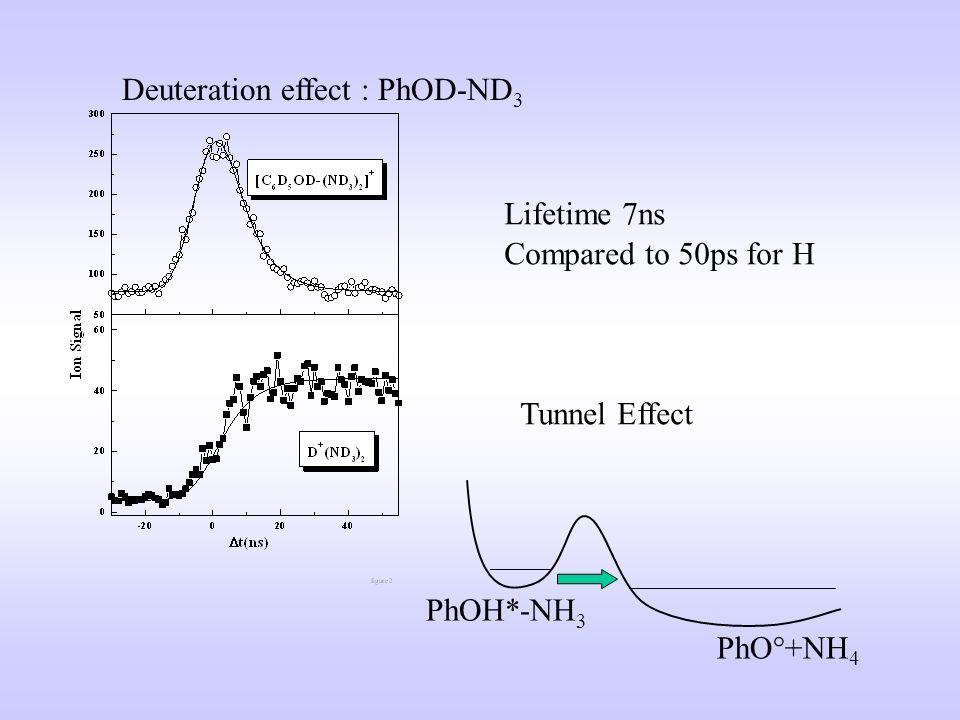 Deuteration effect : PhOD-ND3