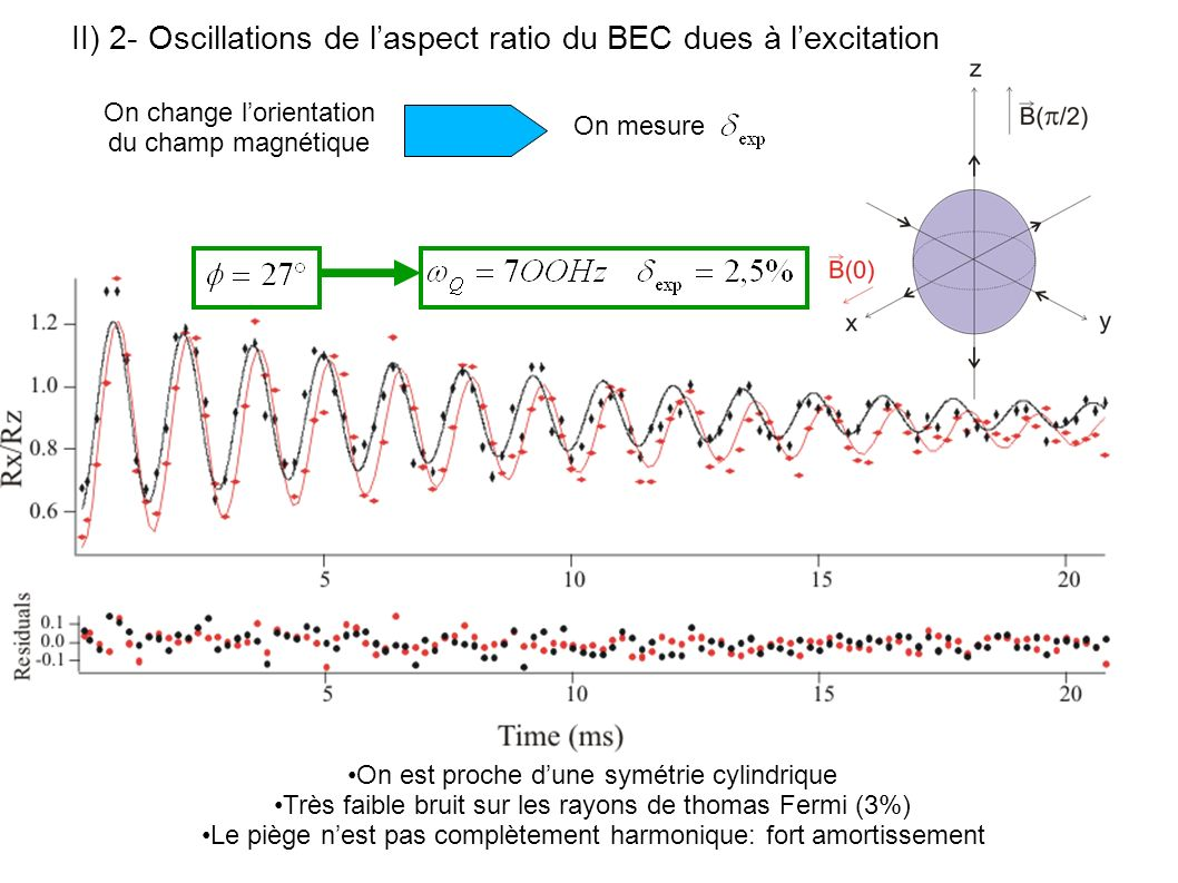 II) 2- Oscillations de l'aspect ratio du BEC dues à l'excitation