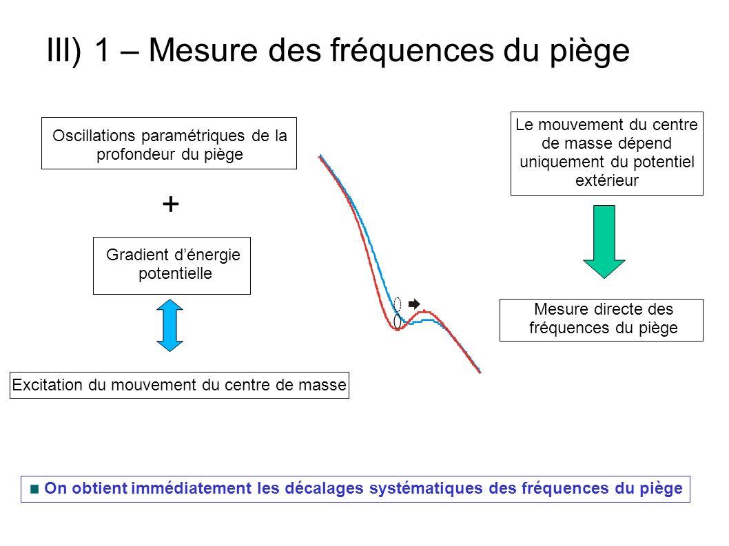 III) 1 – Mesure des fréquences du piège