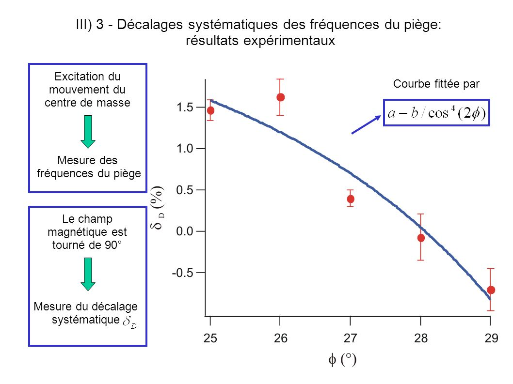 III) 3 - Décalages systématiques des fréquences du piège: