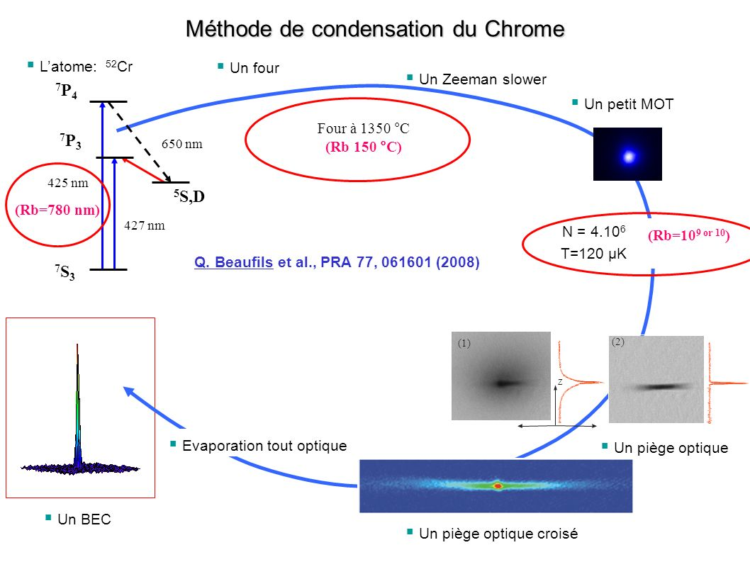 Méthode de condensation du Chrome