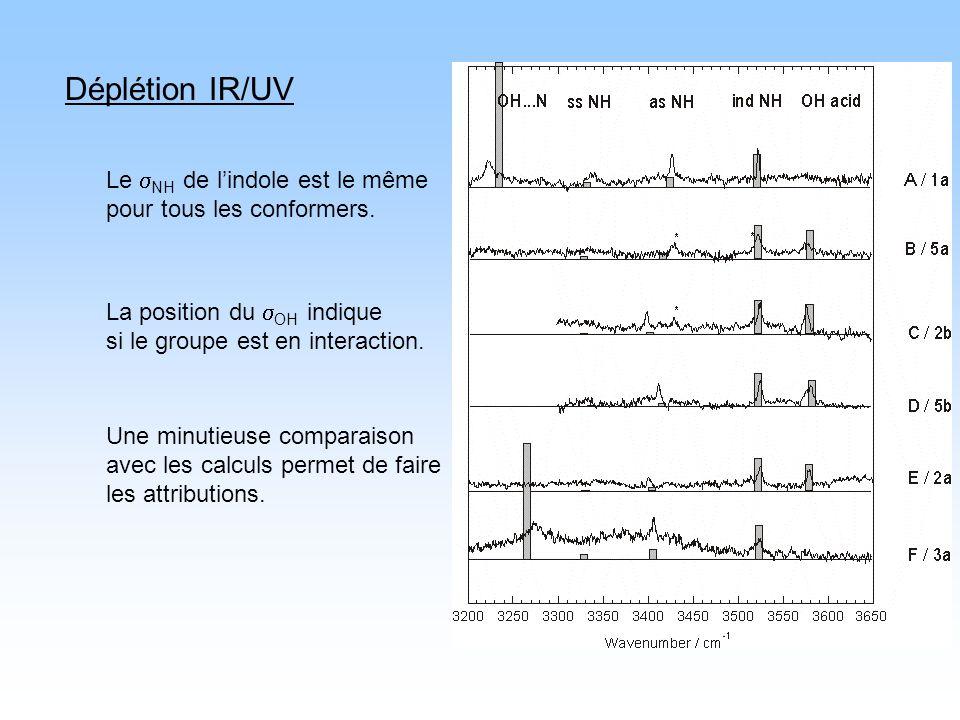 Déplétion IR/UV Le sNH de l'indole est le même