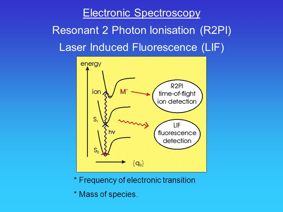 Electronic Spectroscopy Resonant 2 Photon Ionisation (R2PI)