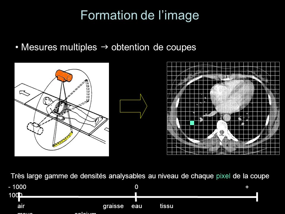 Formation de l'image Mesures multiples  obtention de coupes