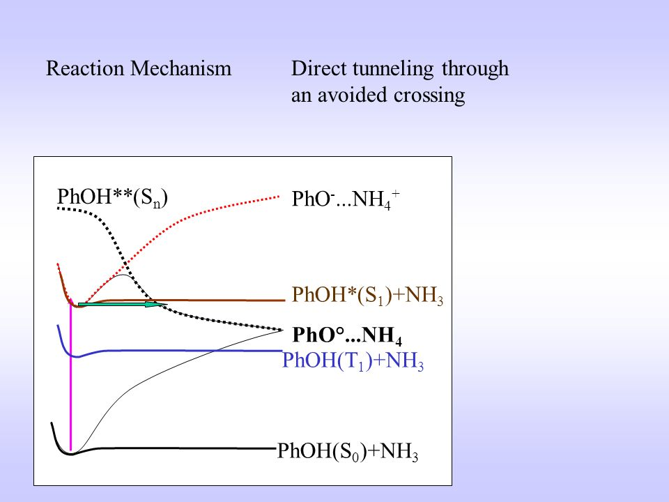 Reaction Mechanism Direct tunneling through. an avoided crossing. PhOH(S0)+NH3. PhOH(T1)+NH3. PhOH*(S1)+NH3.