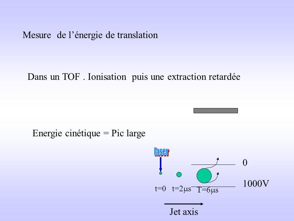 Mesure de l'énergie de translation