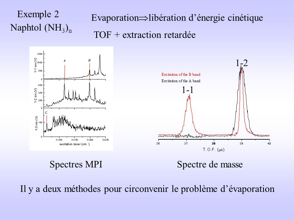 Exemple 2 Evaporationlibération d'énergie cinétique. Naphtol (NH3)n. TOF + extraction retardée. 1-2.