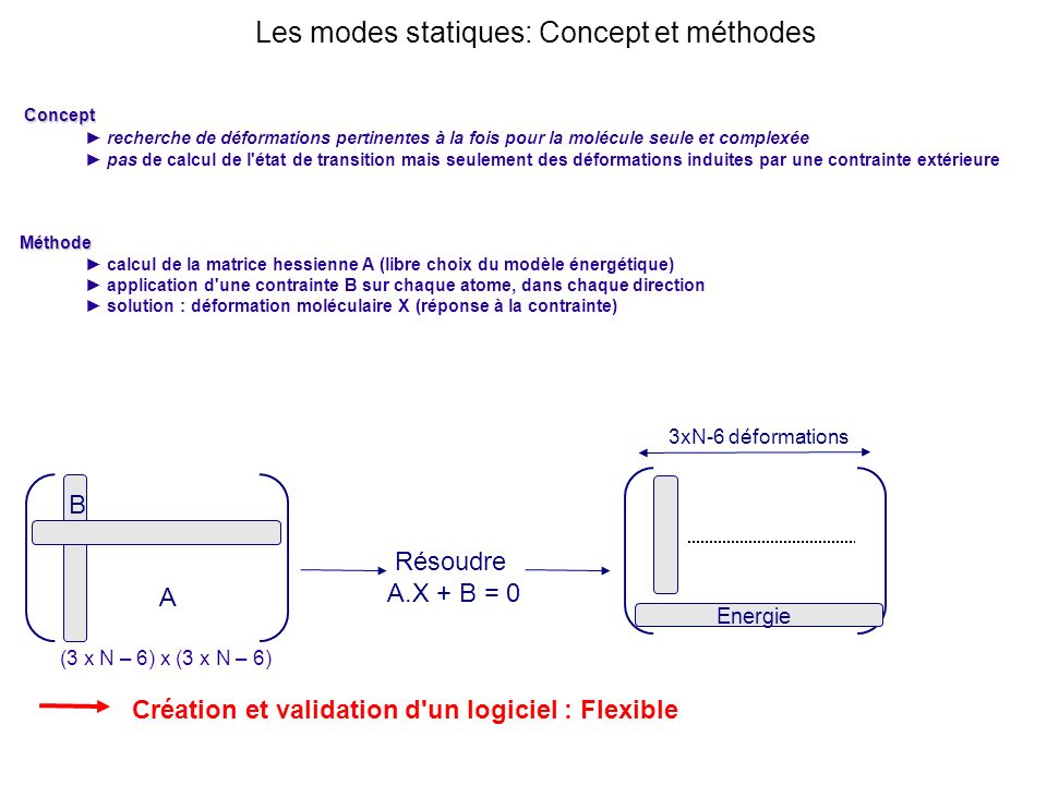 Les modes statiques: Concept et méthodes