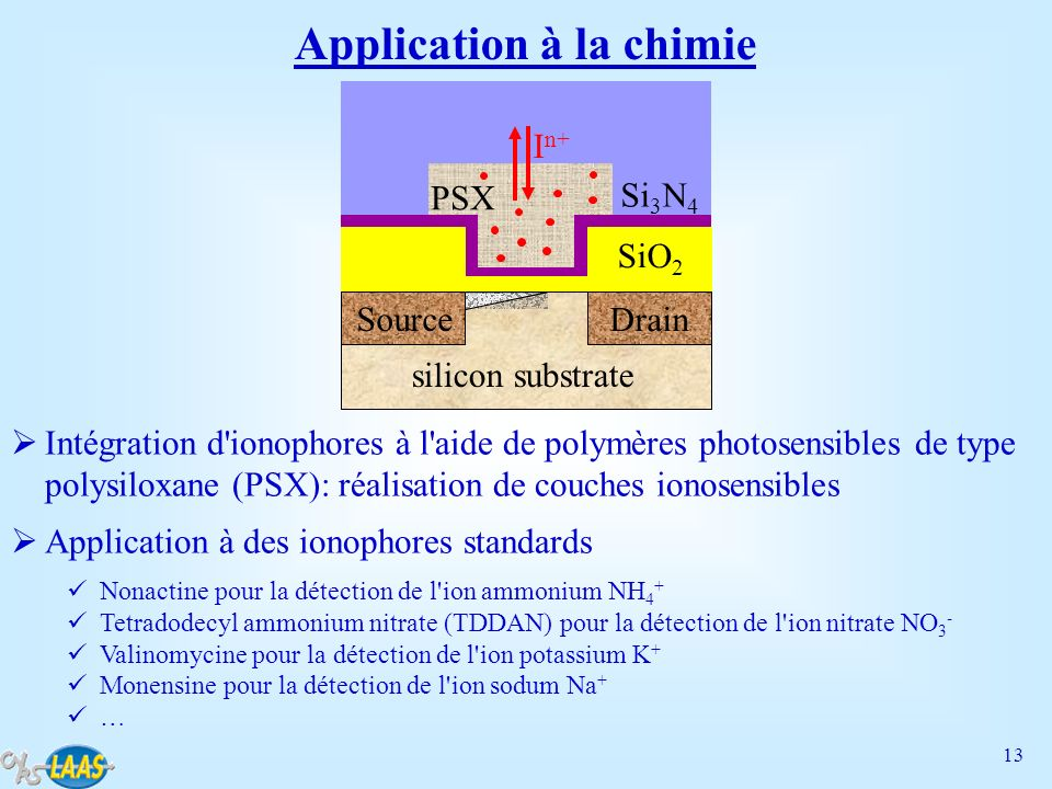 Application à la chimie