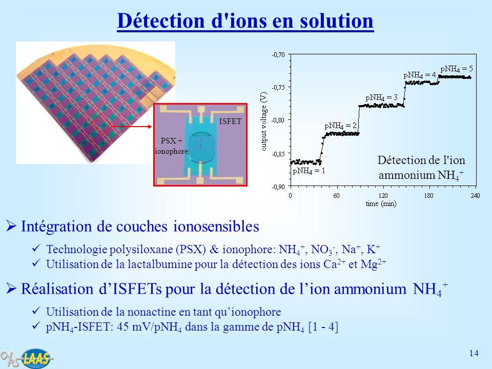 Détection d ions en solution