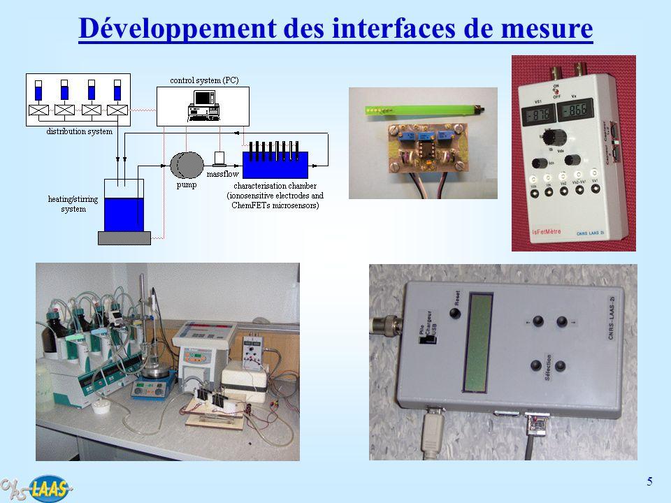 Développement des interfaces de mesure